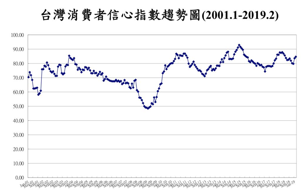 2月消費者信心指數(CCI)調查連二升。圖:台經中心提供