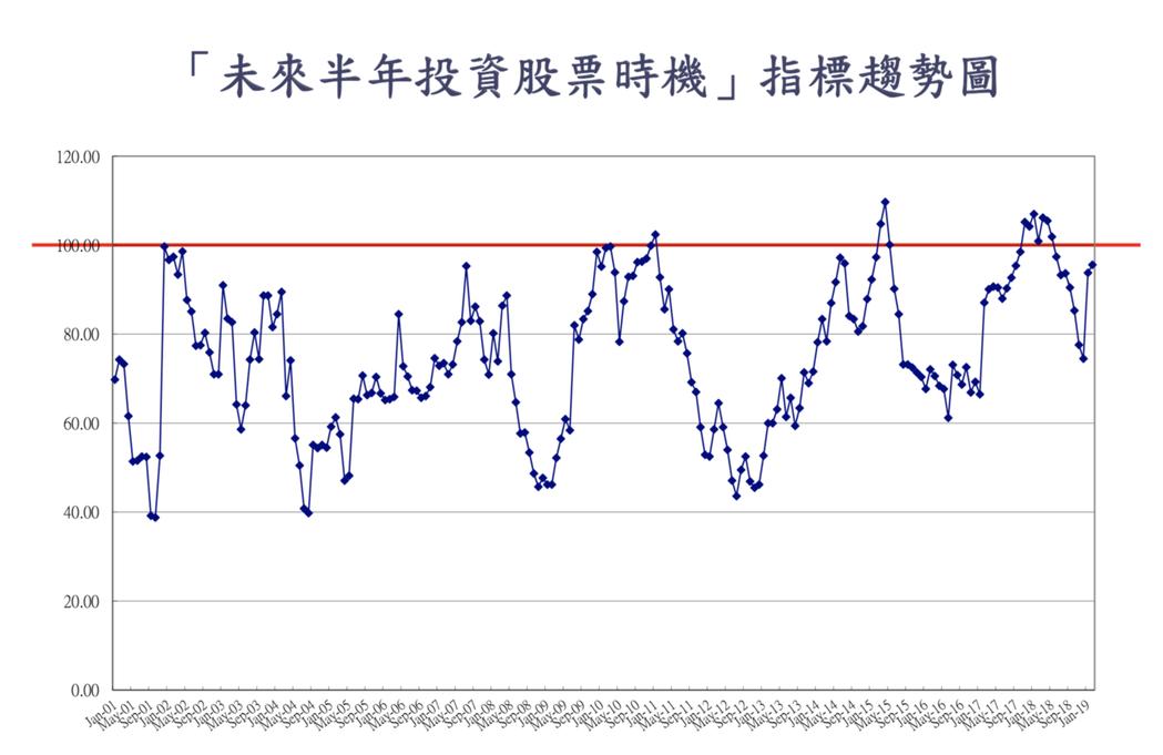 2月消費者信心指數(CCI)調查,「未來半年投資股票時機」連續兩個月上升幅度第一...