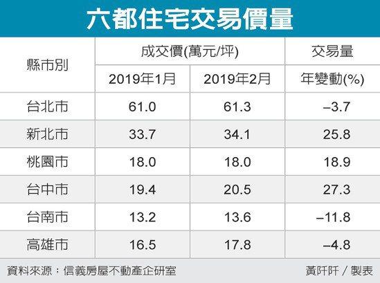 六都住宅交易價量 圖/經濟日報提供