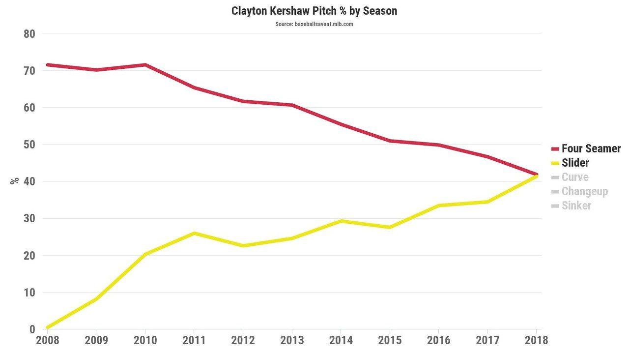 克蕭生涯逐季的速球跟滑球比例變化。