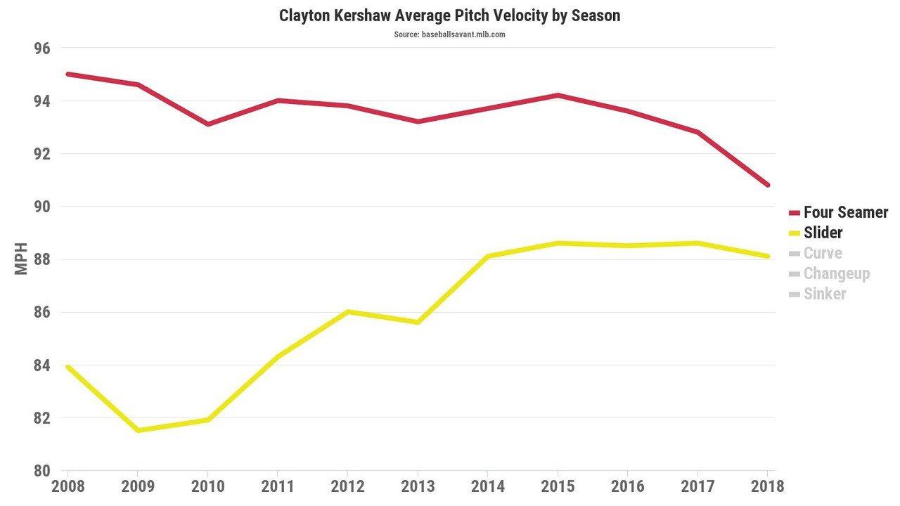 克蕭生涯逐季的速球跟滑球球速變化。