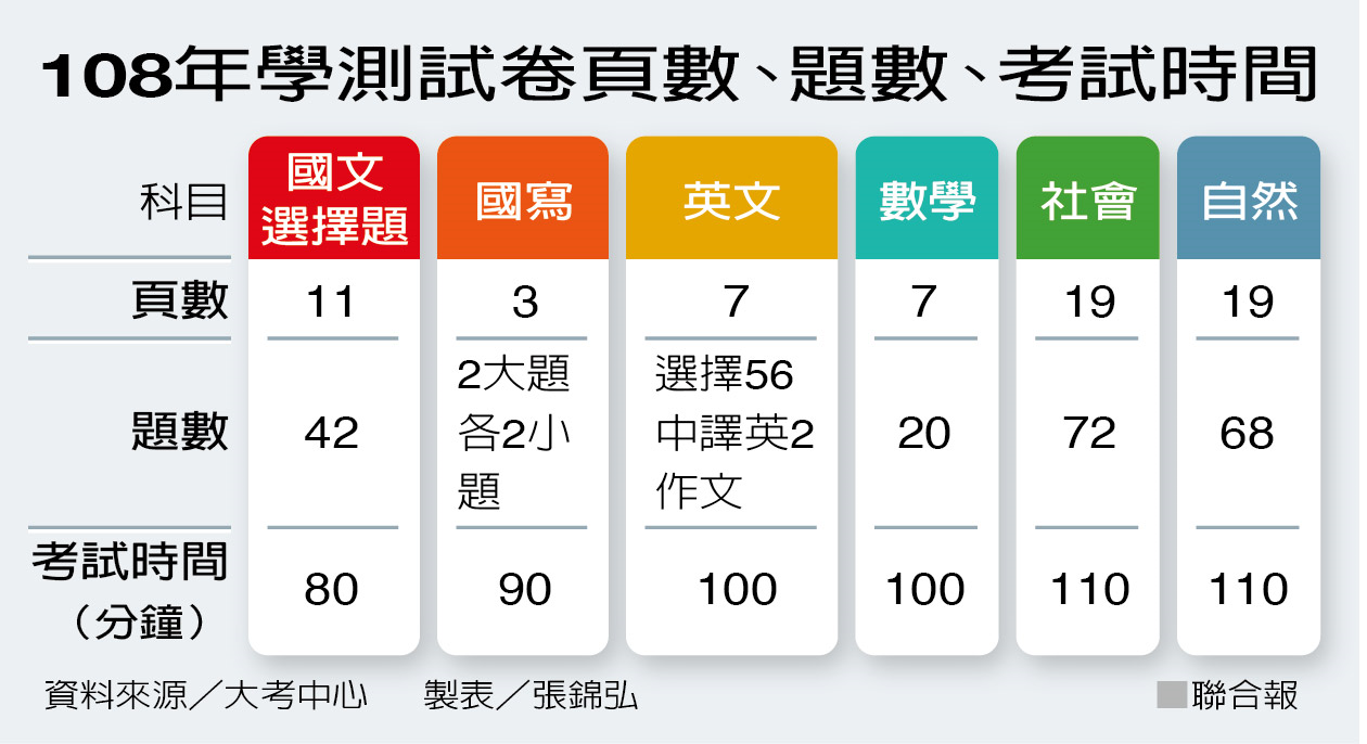 108年學測各科試題頁數、題數、考試時間。製表/張錦弘