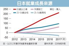 日本出招 勞動人口增