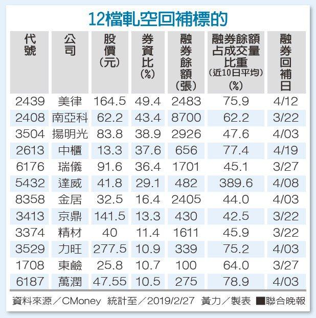 12檔軋空回補標的資料來源/CMoney 黃力/製表