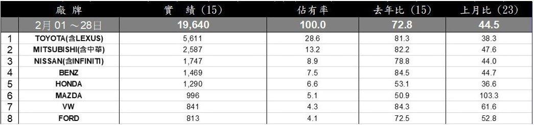 台灣汽車市場2月份總市場銷售排行。