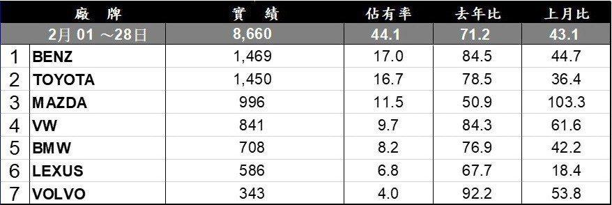 台灣汽車市場2月份進口品牌銷售排行。