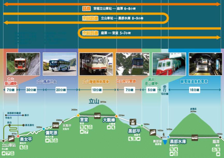▲立山黑部路線介紹表。(圖/立山黑部官方網站)
