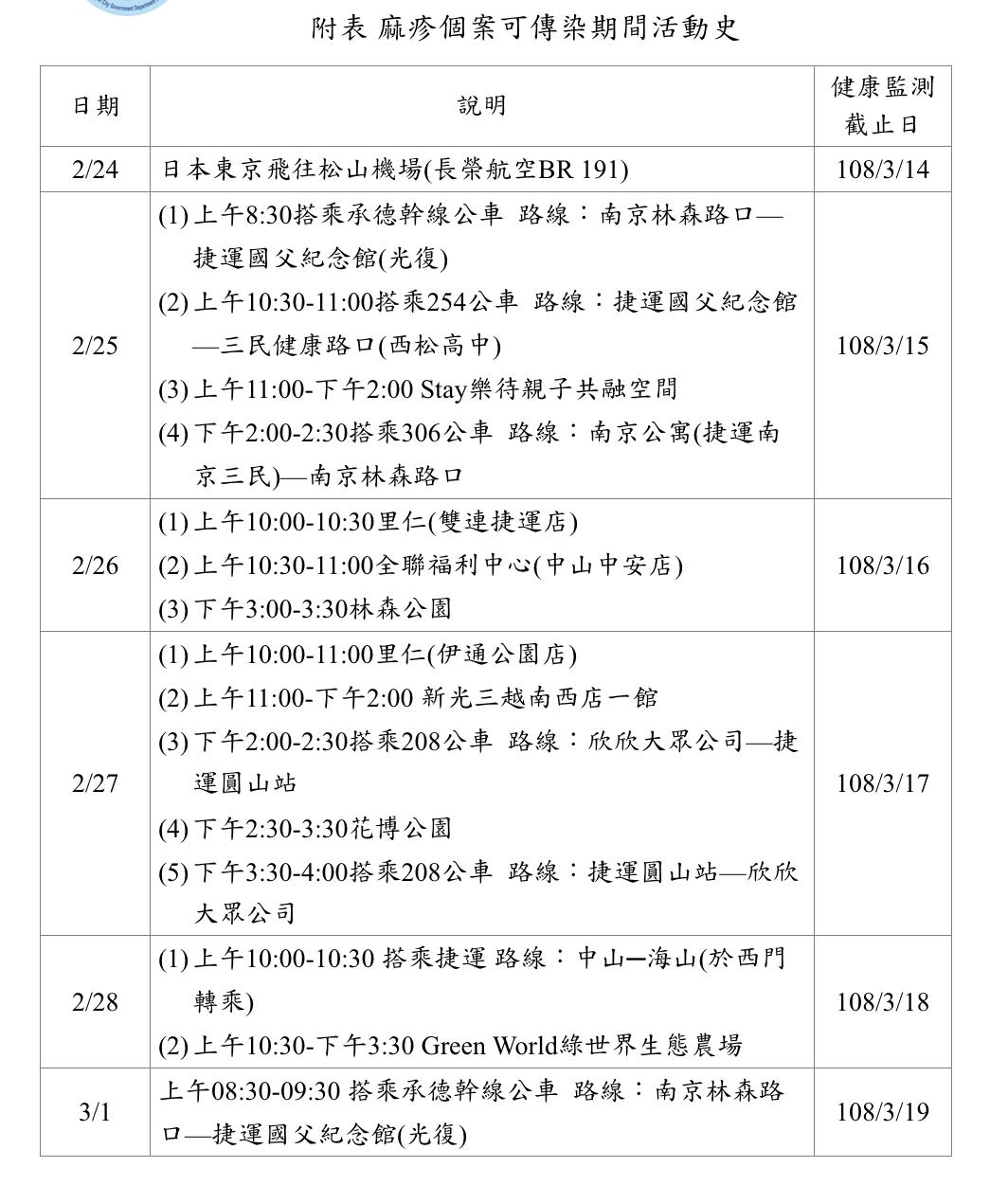 感染麻疹個案大眾運輸活動史。圖/台北市衛生局提供