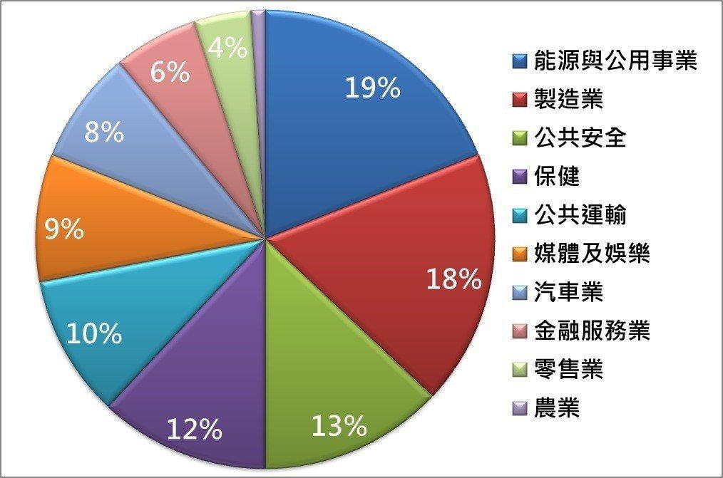 2026年5G在年各產業營收占比。富邦證券/提供