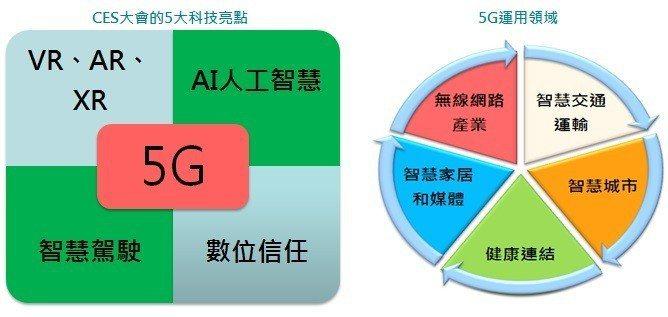 CES的5大科技亮點及5G運用領域。富邦證券/提供