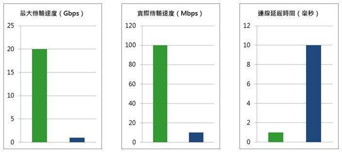 5G與4G的差異。富邦證券/提供