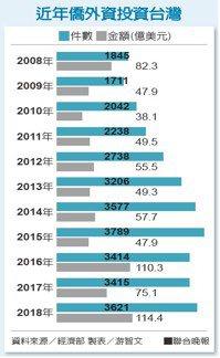 近年僑外資投資台灣