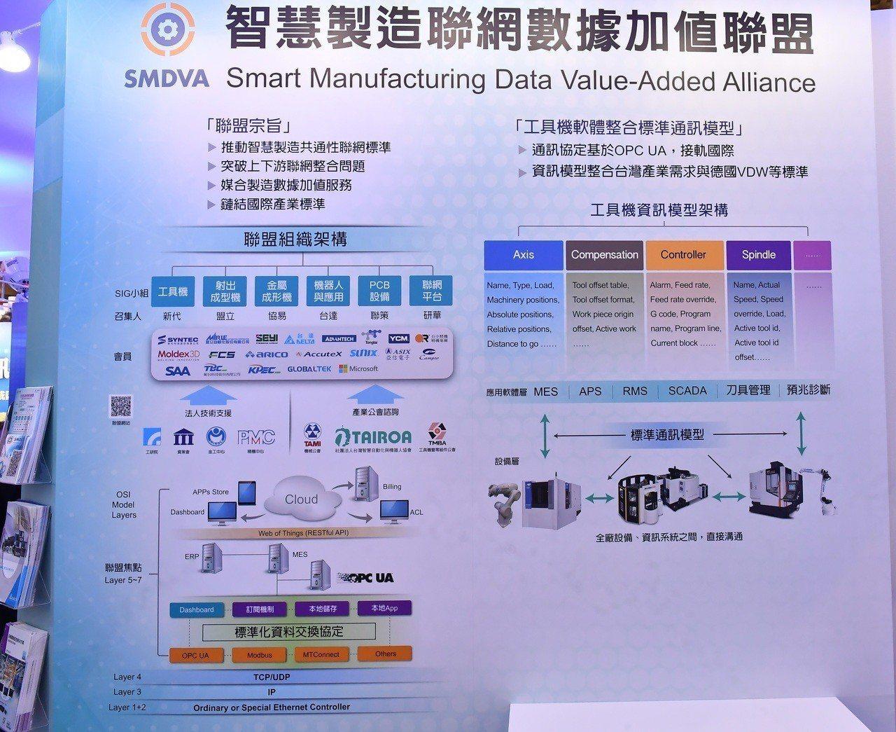 智慧製造聯網數據加值聯盟今日舉行第二屆會員大會及研討會,發表「智能化工具機軟體整...