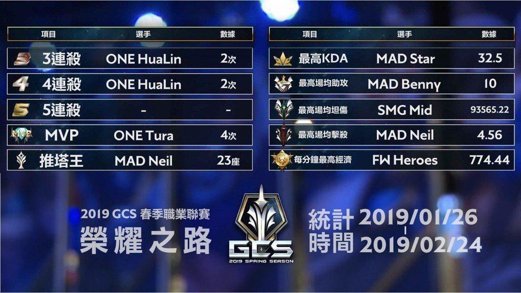 2019 GCS春季賽榮耀勳章選手名單(結至02/24)