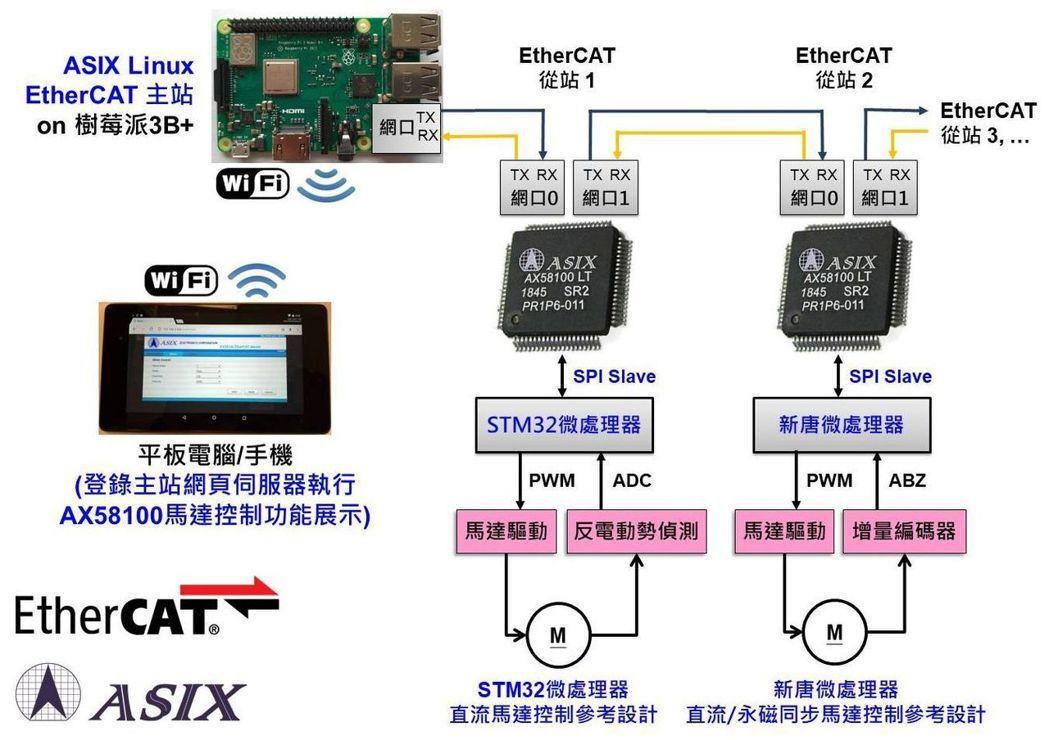 亞信電子EtherCAT工業乙太網完整解決方案 亞信/提供
