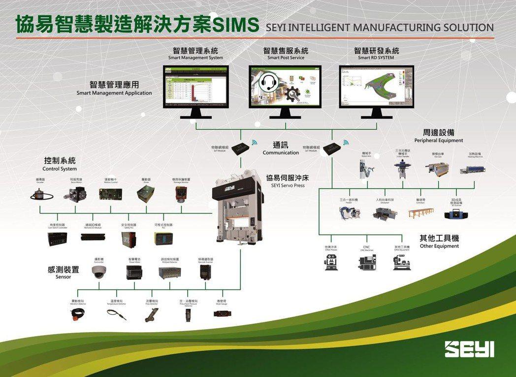 協易智慧製造解決方案SIMS。
