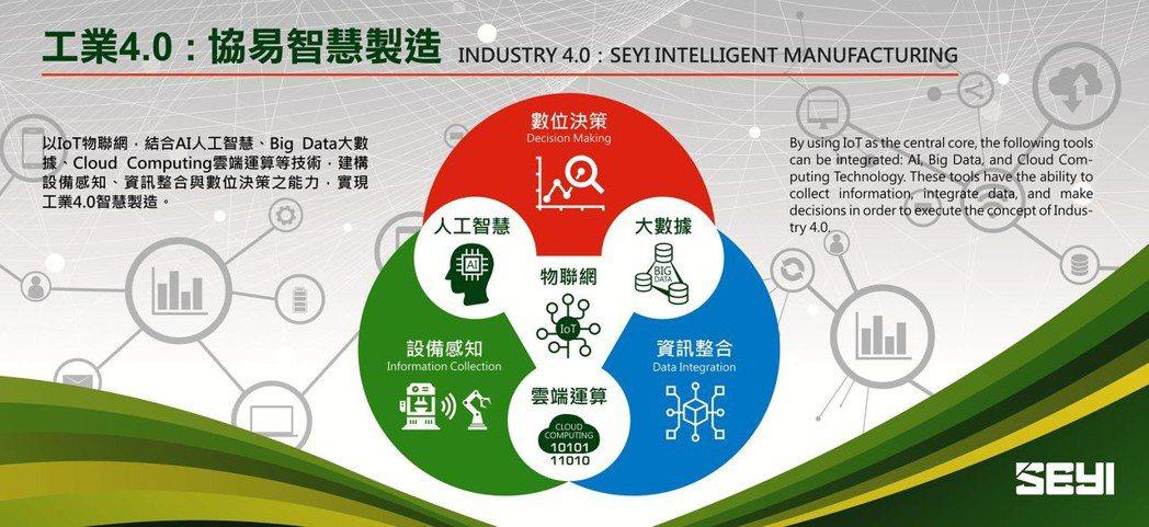 工業4.0 協易智慧製造。