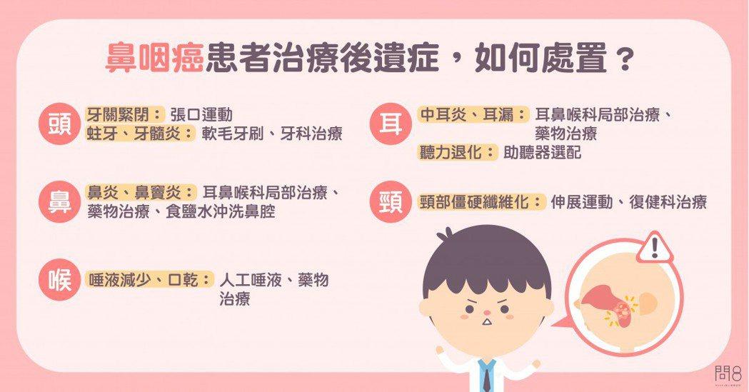 圖/問8健康新聞網提供
