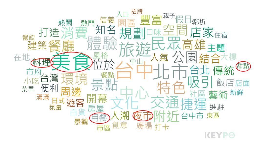 熱門關鍵字/KEYPO大數據關鍵引擎(2018/02/22-2019/02/21...