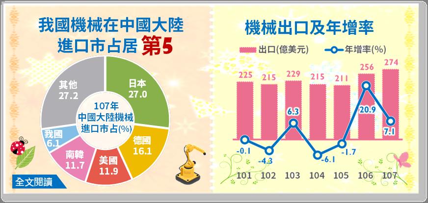 台灣機械在大陸進口市占第5。圖/經濟部提供