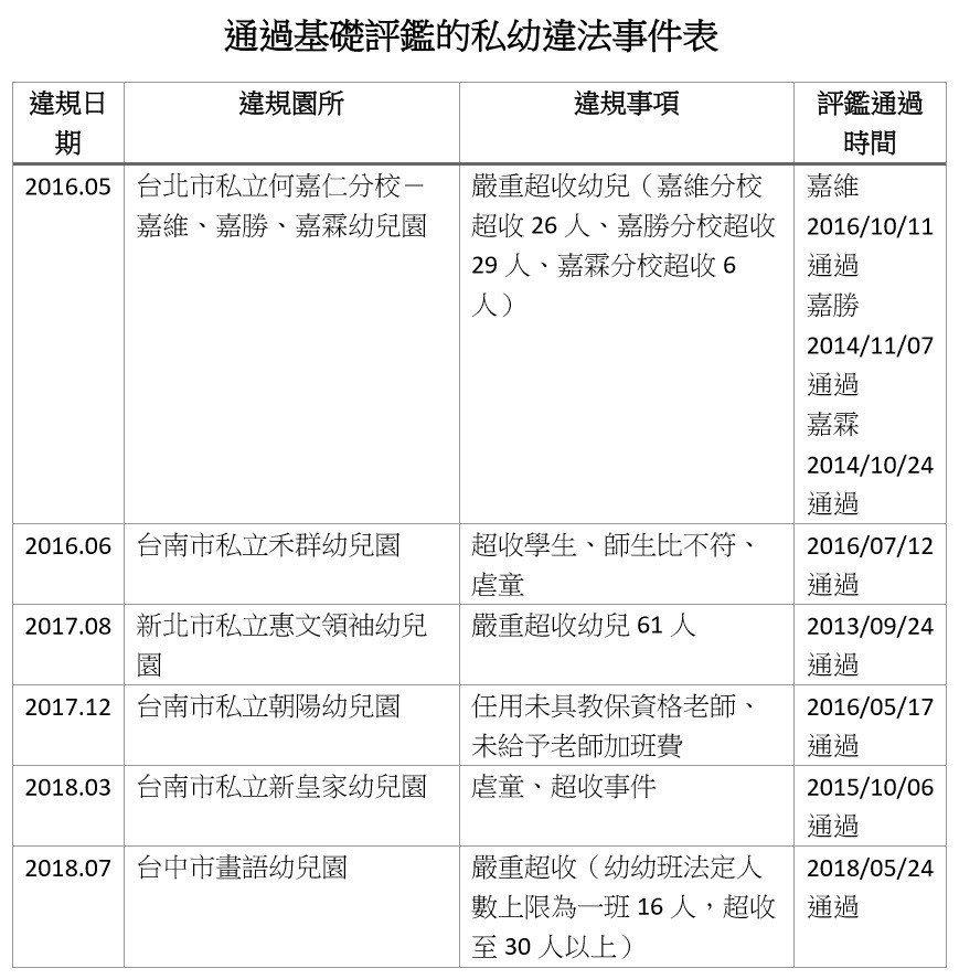 通過基礎評鑑的私幼違法事件表。記者鄧桂芬/翻攝
