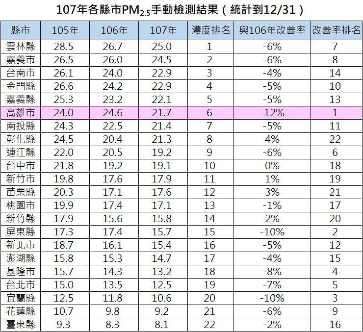 107年各縣市PM2.5手動檢測結果。資料來源/環保署、製表/高雄市環保局