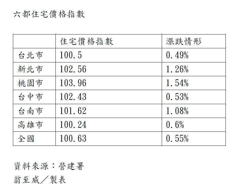 六都住宅價格指數。記者翁至威/製表