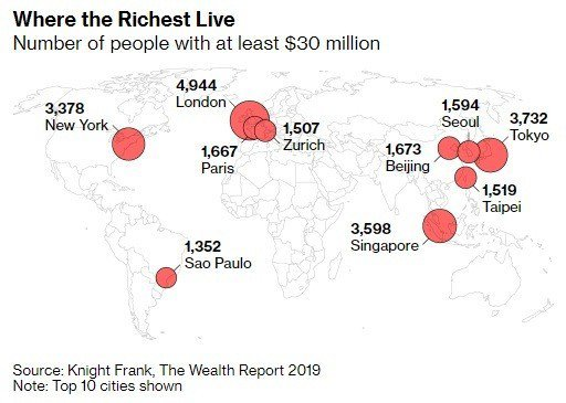 全球超富集中在大都會。資料來源/萊坊