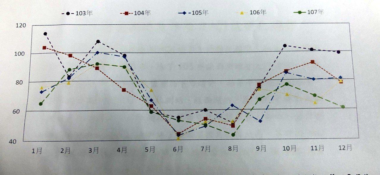 彰化縣環保局統計近五年來縣內三處空氣品質監測站數值趨勢。記者林敬家/翻攝