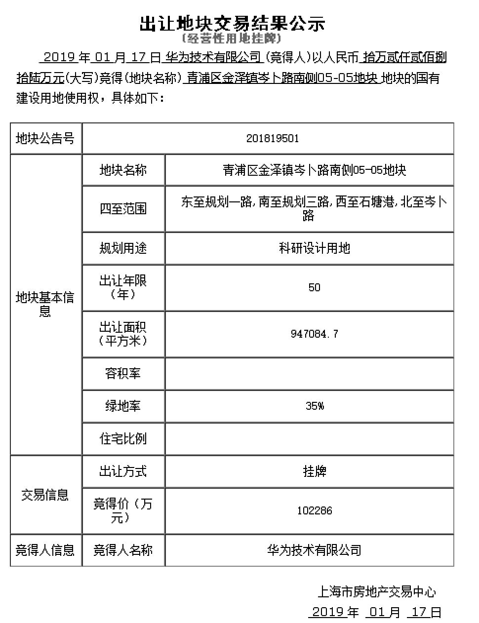 華為上海青浦研發基地完成摘牌。圖/觀察者網