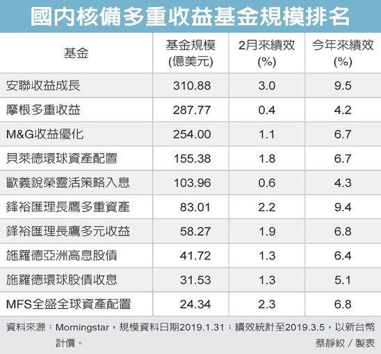 國內核備多重收益基金規模排名 圖/經濟日報提供
