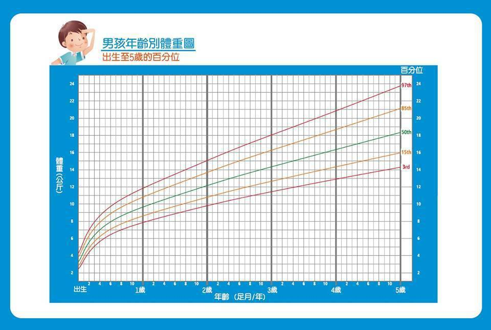 《兒童健康手冊》的「兒童生長曲線圖」。圖取自國健署臉書