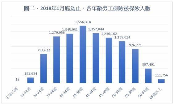 資料來源:勞動部勞工保險局截至107年1月底為止「統計月報」表6