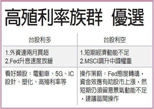高殖利率族群 優選 圖/經濟日報提供