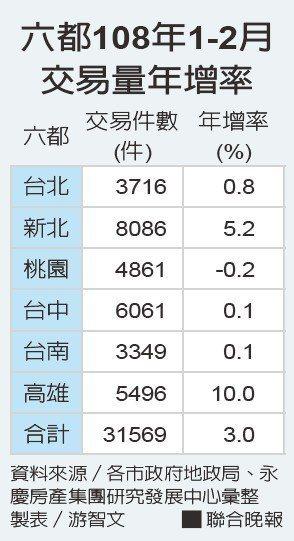 六都108年1-2月交易量年增率。 製表/游智文