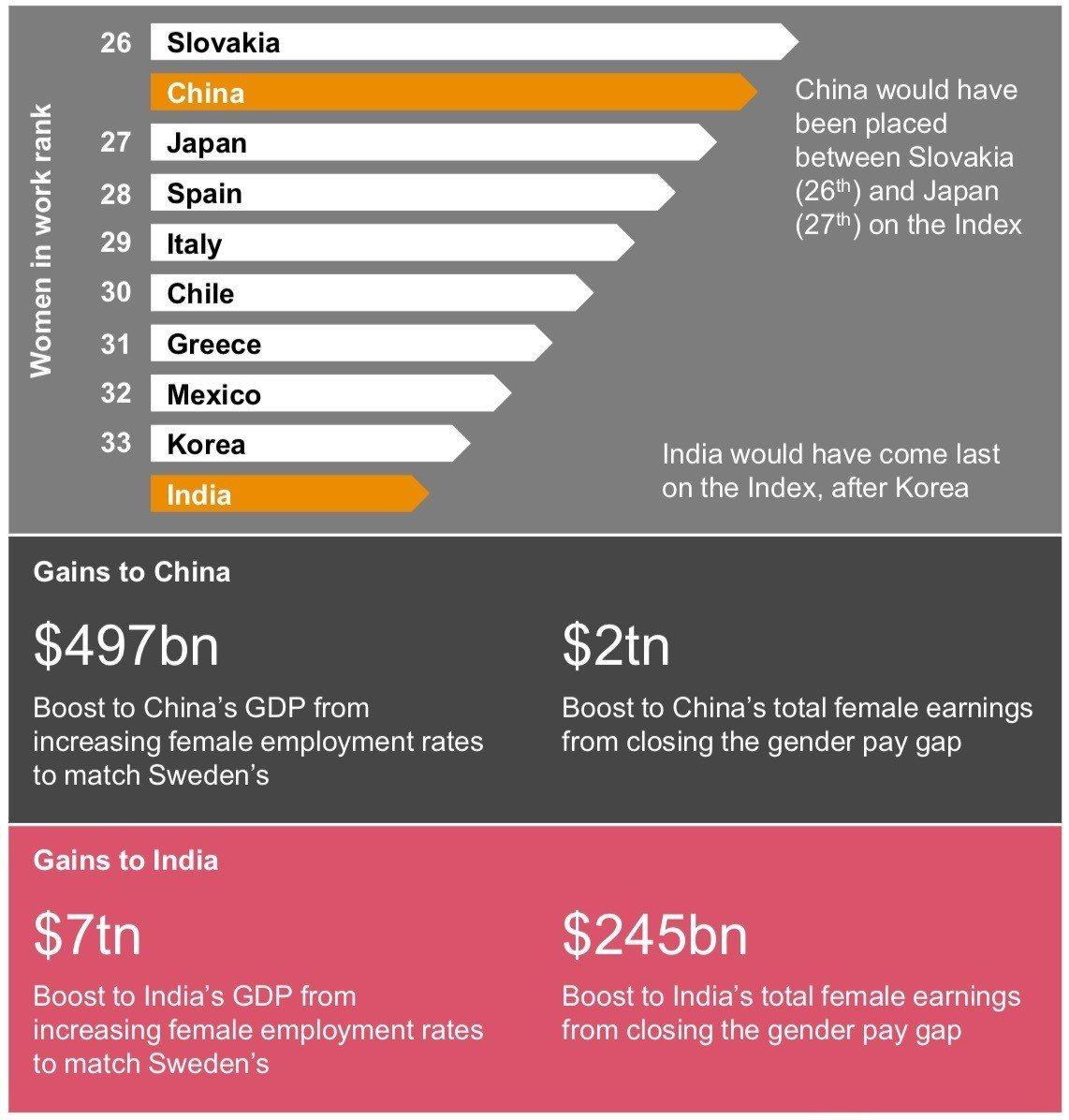 資誠指出,印度和中國透過性別平等和改善女性參與勞動力,可產生數兆美元的額外經濟收...