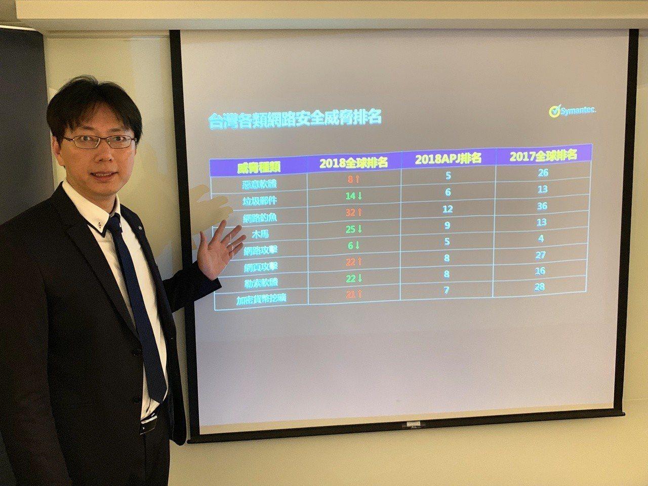 台灣賽門鐵克首席技術顧問張士龍說明網路安全威脅新趨勢。圖/賽門鐵克提供