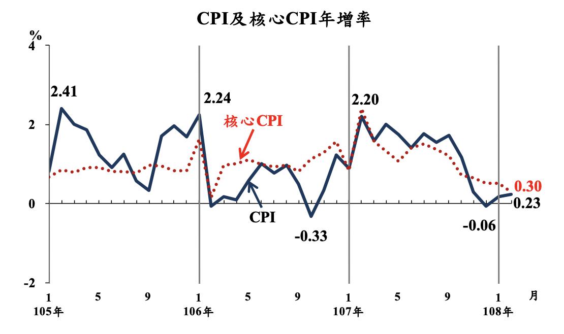 2月消費者物價指數(CPI),較上年同月漲0.23%。圖/主計總處提供