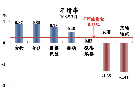 2月CPI七大類中以「食物類」年漲0.87%最顯著。圖/主計總處提供