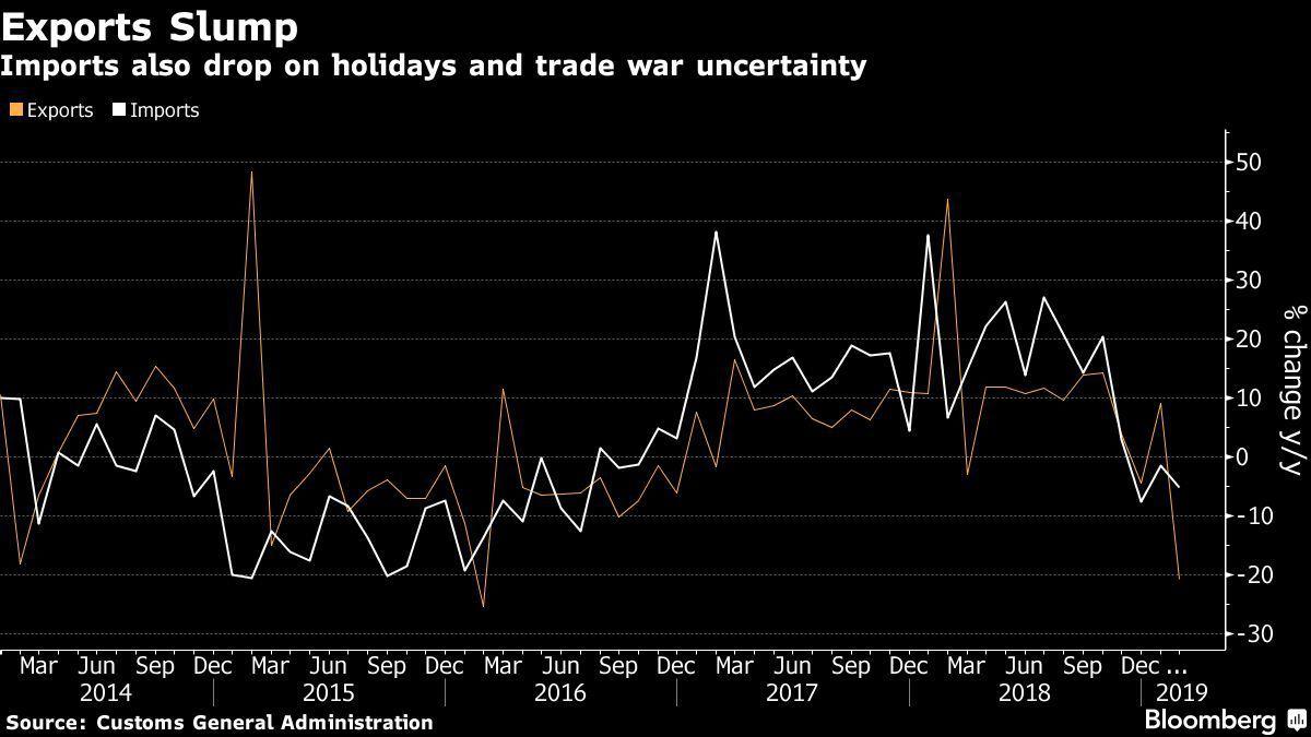 中國2月出口銳減,黃線為出口,白線為進口。資料來源:中國海關總署