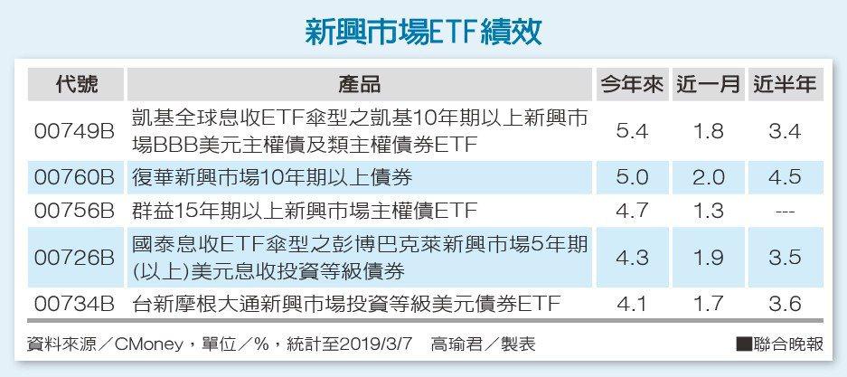 新興市場ETF績效 高瑜君/製表