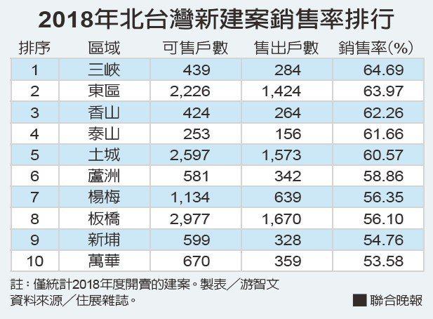 2018年北台灣新建案銷售率排行。