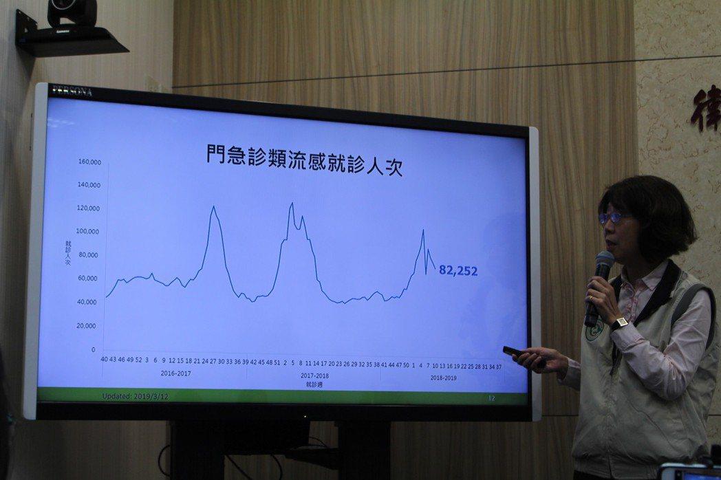 依據疾管署監測資料顯示,國內上週類流感門急診累計82,252就診人次,較前一週略...