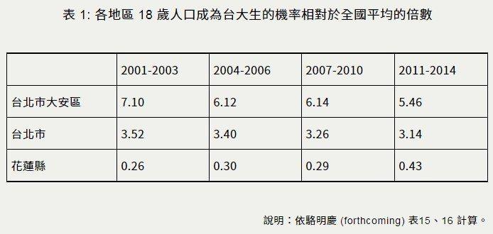 台北市最後考上台大的比例是全國的3倍、花蓮的7倍,其中台北大安區更是花蓮的12倍...