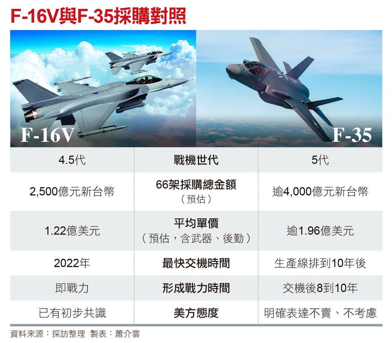 F-16V與F-35戰機採購對照 資料來源:採訪整理。製表:蕭介雲。