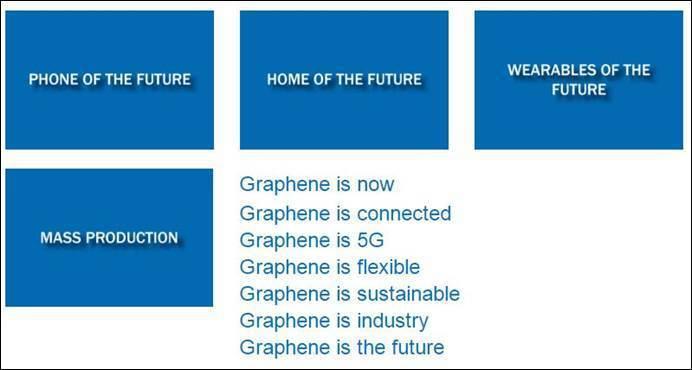 圖二、2019石墨烯發展三大焦點 (圖片來源:Graphene Flagship...