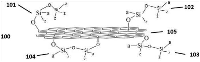 圖三、華為石墨烯發明專利:「一種官能化石墨烯及其製備方法和聚有機矽氧烷」 (圖片...