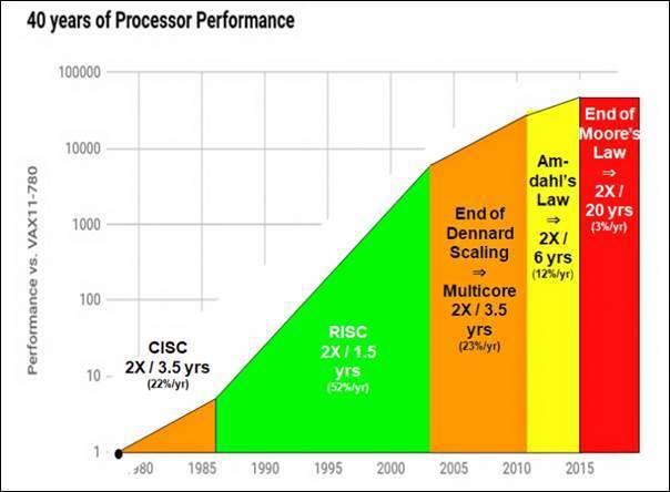 圖2:1980年至今微處理器運算能力變化 (資料來源:台灣RISC-V聯盟啟動儀...