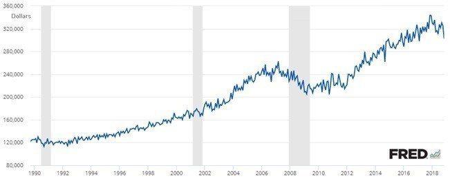 圖1:1990~2018年美國新屋銷售中位數均價趨勢 (資料來源:https:/...