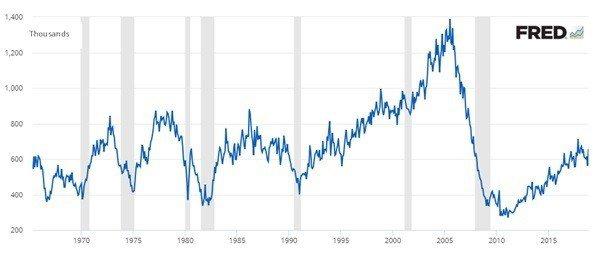 圖3:1965~2018年美國新屋銷售量 (資料來源:https://fred....
